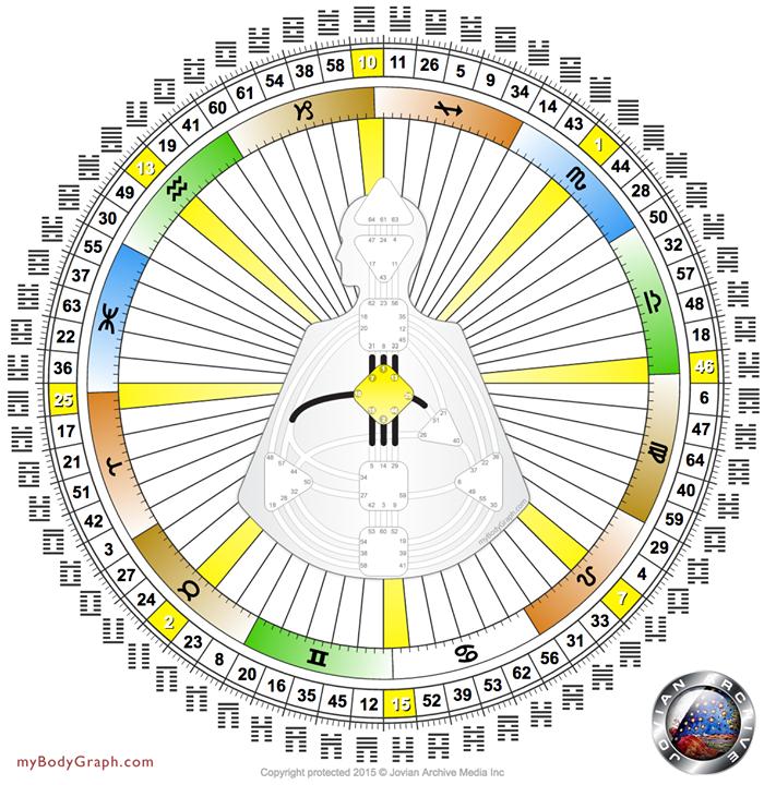 Beitragsbild Human Design Mandala Körpergrafik